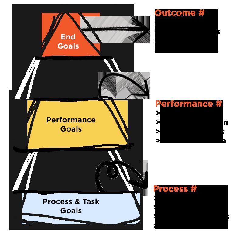 digital marketing goals diagram